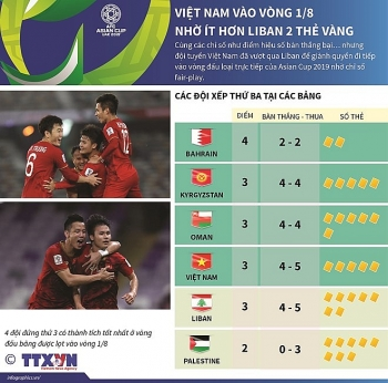 infographics viet nam vao vong 18 nho it hon liban 2 the vang