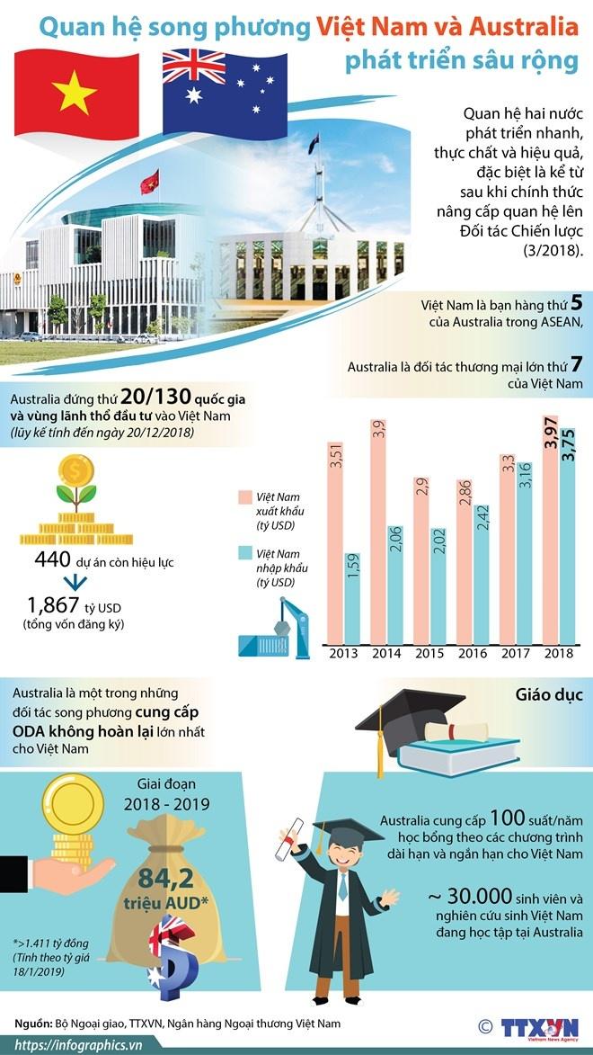 Quan hệ song phương Việt Nam và Australia phát triển sâu rộng