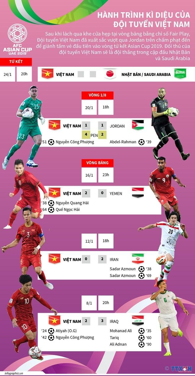 [Infographics] Hành trình kỳ diệu của đội tuyển Việt Nam tại Asian Cup