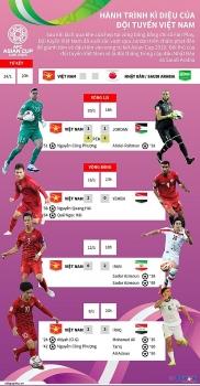 infographics hanh trinh ky dieu cua doi tuyen viet nam tai asian cup