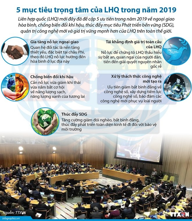 [Infographics] 5 mục tiêu trọng tâm của Liên hợp quốc trong năm 2019