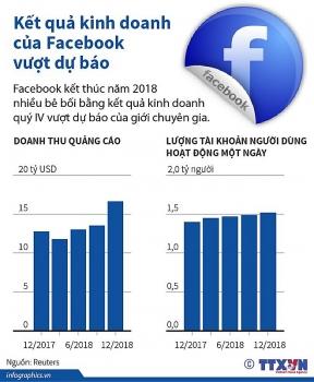 infographics ket qua kinh doanh cua facebook vuot du bao