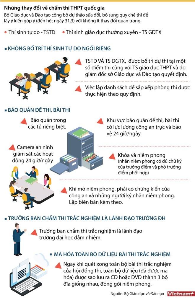 [Infographics] Những thay đổi về chấm thi Trung học phổ thông quốc gia