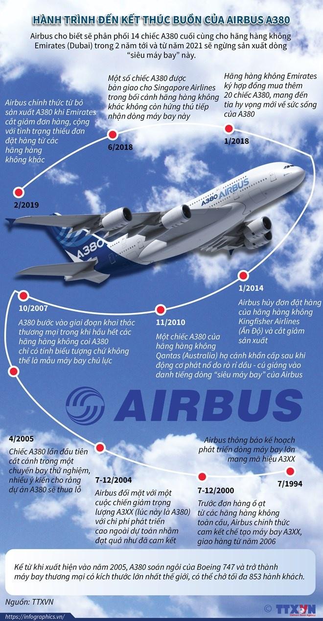 [Infographics] Hành trình dẫn đến kết thúc buồn của Airbus A380