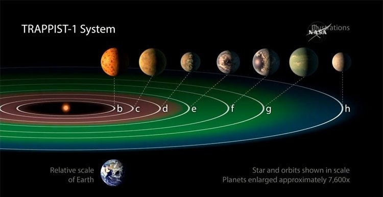 Những hành tinh trên hệ sao TRAPPIST-1 khó tồn tại sự sống