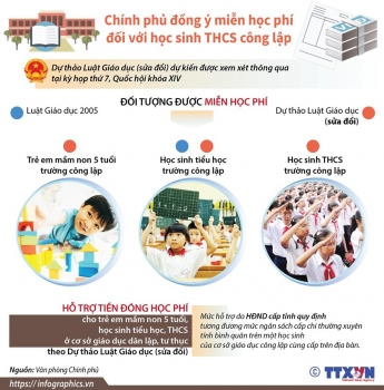 infographics dong y mien hoc phi doi voi hoc sinh thcs cong lap