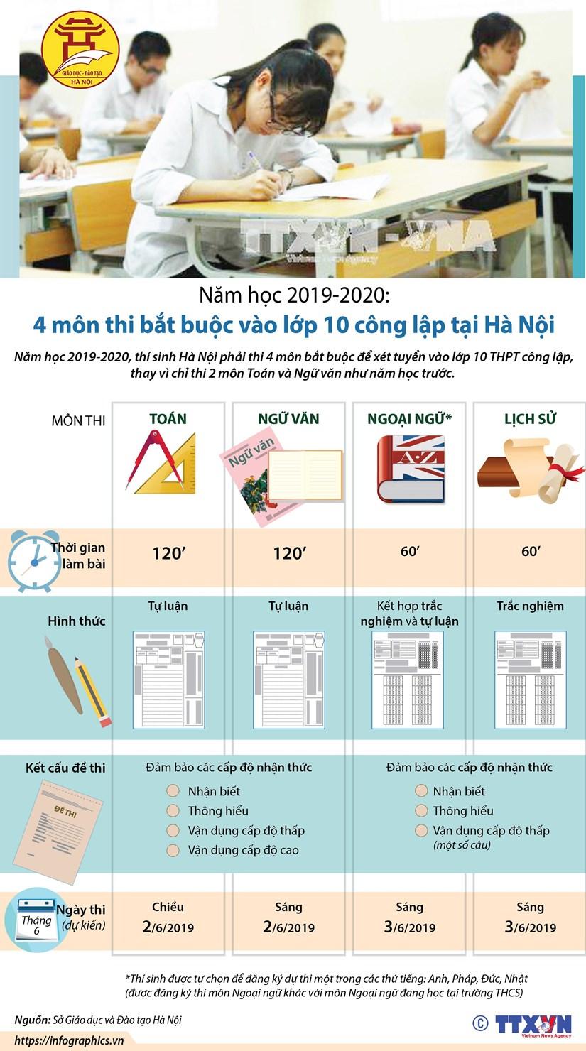 [Infographics] Bốn môn thi bắt buộc vào lớp 10 công lập tại Hà Nội