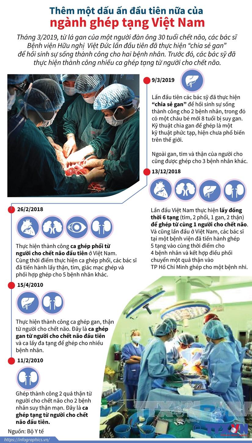 """Lần đầu tiên thực hiện """"chia sẻ gan"""" để hồi sinh sự sống thành công cho hai bệnh nhân"""