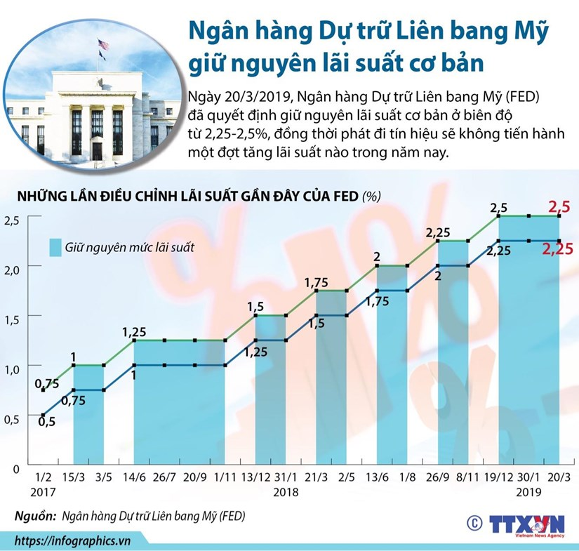 [Infographics] Ngân hàng Dự trữ Liên bang Mỹ giữ nguyên lãi suất
