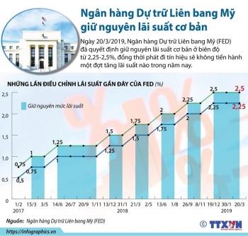 infographics ngan hang du tru lien bang my giu nguyen lai suat