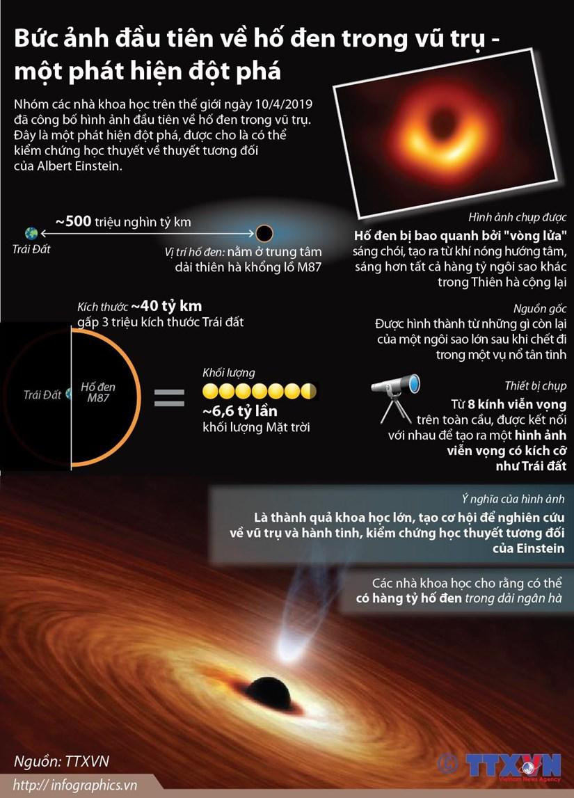 Bức ảnh đầu tiên về hố đen trong vũ trụ - một phát hiện đột phá