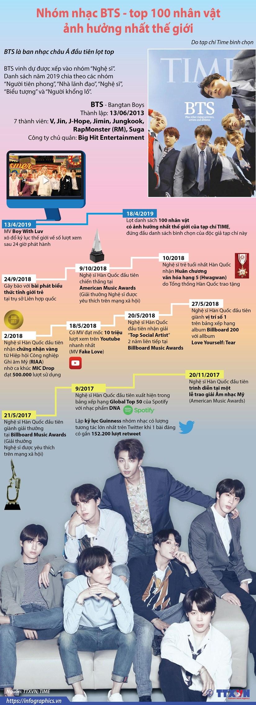 Nhóm nhạc BTS lần đầu lọt vào top 100 nhân vật ảnh hưởng nhất thế giới