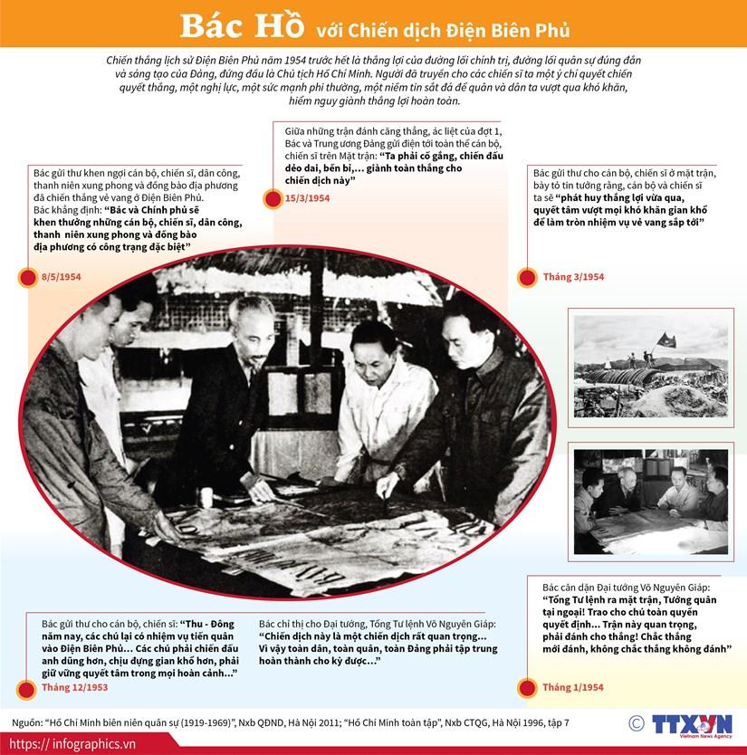[Infographics] Chủ tịch Hồ Chí Minh với Chiến dịch Điện Biên Phủ