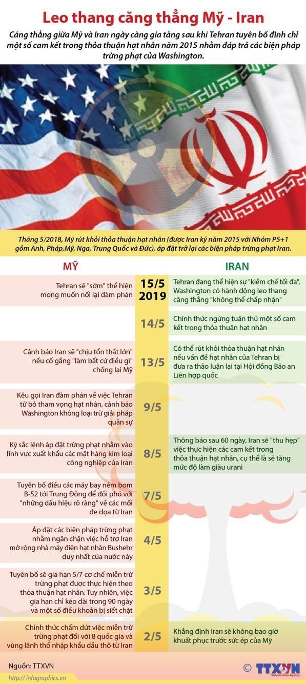 [Infographics] Iran đáp trả trừng phạt của Mỹ, căng thẳng leo thang