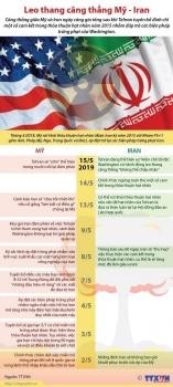 infographics iran dap tra trung phat cua my cang thang leo thang
