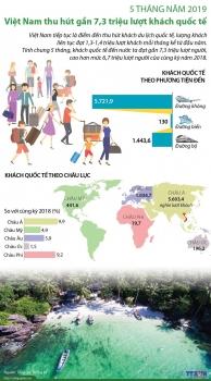 infographics viet nam thu hut gan 73 trieu luot khach quoc te