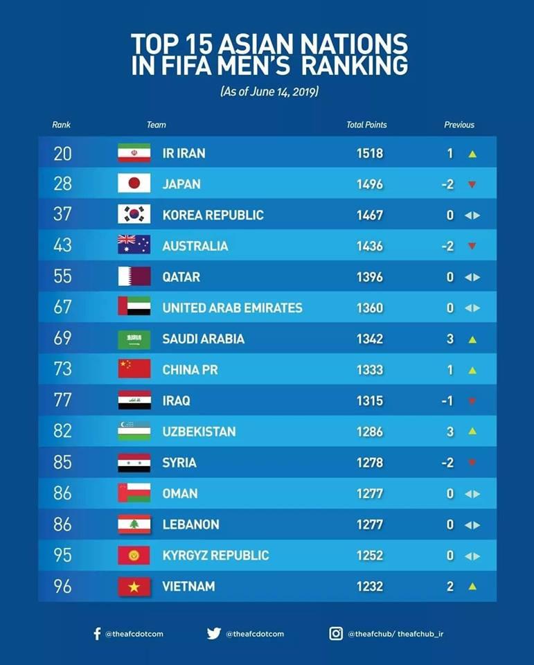 Đội tuyển Việt Nam vươn lên vị trí cao nhất trong 20 năm
