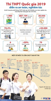 infographics toan canh ky thi trung hoc pho thong quoc gia 2019