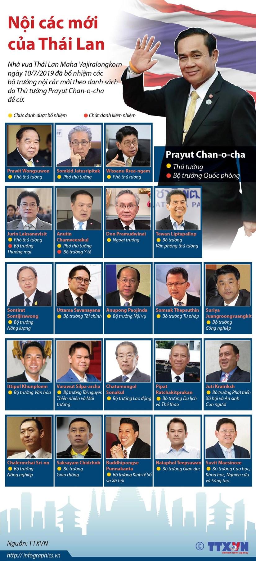 infographics danh sach cac thanh vien noi cac moi cua thai lan