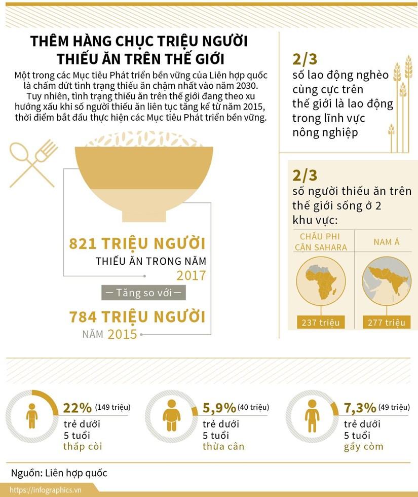 infographics them hang chuc trieu nguoi thieu an tren the gioi