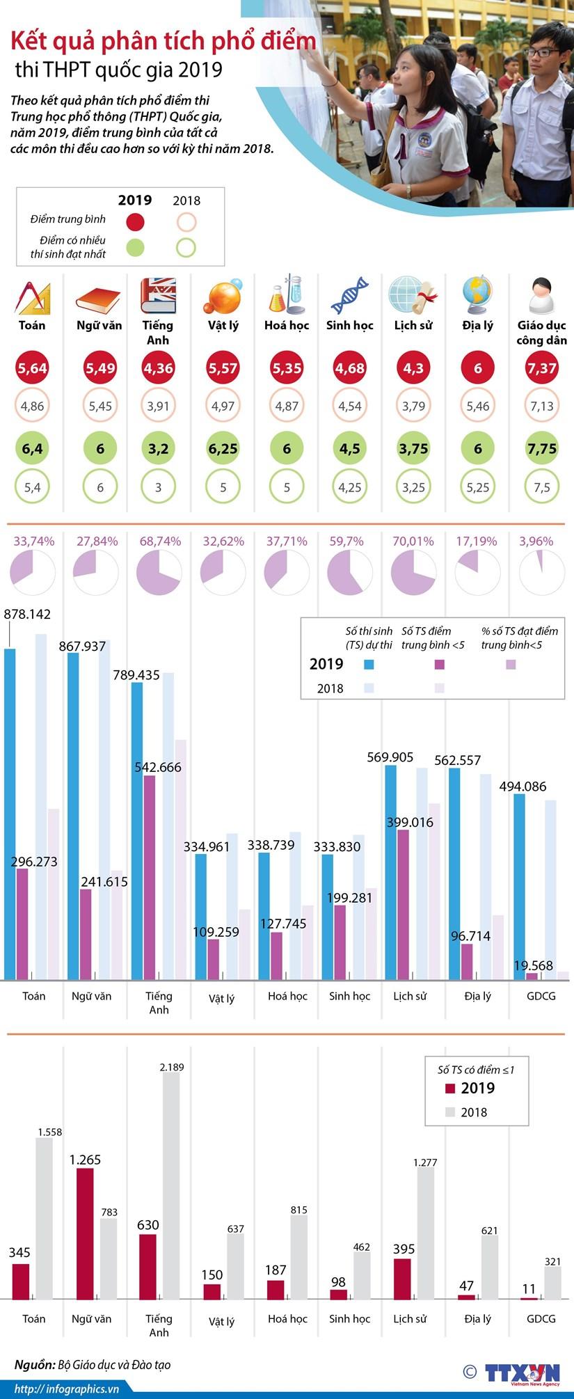 [Infographics] Kết quả phân tích phổ điểm thi THPT Quốc gia 2019