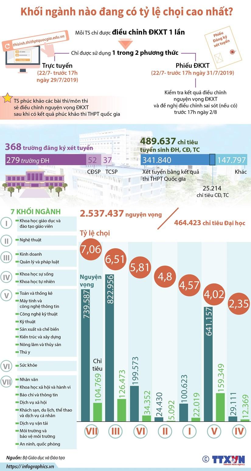 [Infographics] Khối ngành nào đang có tỷ lệ chọi cao nhất?