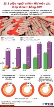23,3 triệu người nhiễm HIV toàn cầu được điều trị bằng ARV