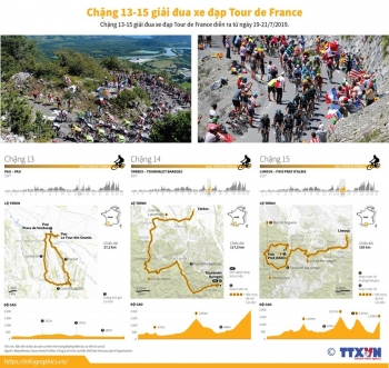 infographics chang 13 15 giai dua xe dap tour de france