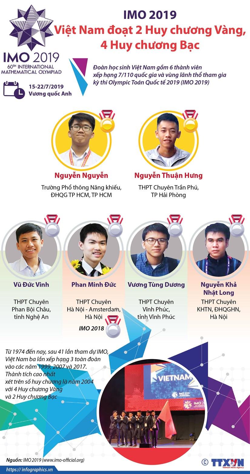 IMO 2019: Việt Nam đoạt 2 huy chương vàng, 4 huy chương bạc