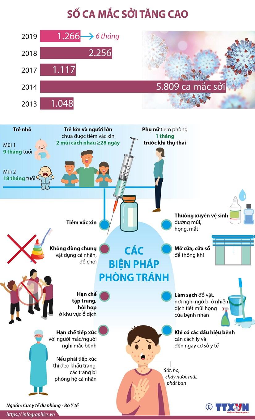 [Infographics] Số ca mắc sởi tăng cao trên toàn quốc