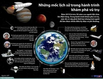 infographics nhung moc lich su trong hanh trinh kham pha vu tru