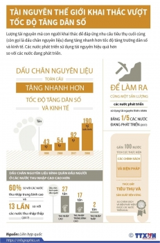 infographics tai nguyen the gioi khai thac vuot toc do tang dan so