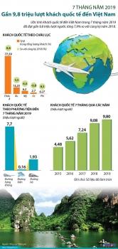infographics 98 trieu luot khach quoc te den viet nam trong 7 thang