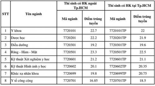 Có điểm cao hơn mức trúng tuyển, 2 thí sinh vẫn bị đánh trượt trường ĐH Y khoa Phạm Ngọc Thạch vì lý do hộ khẩu