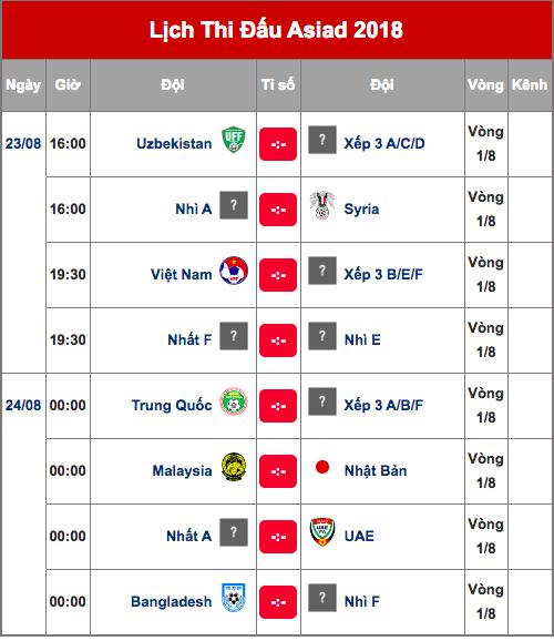 Lịch thi đấu vòng 1/8 bóng đá nam tại ASIAD 18