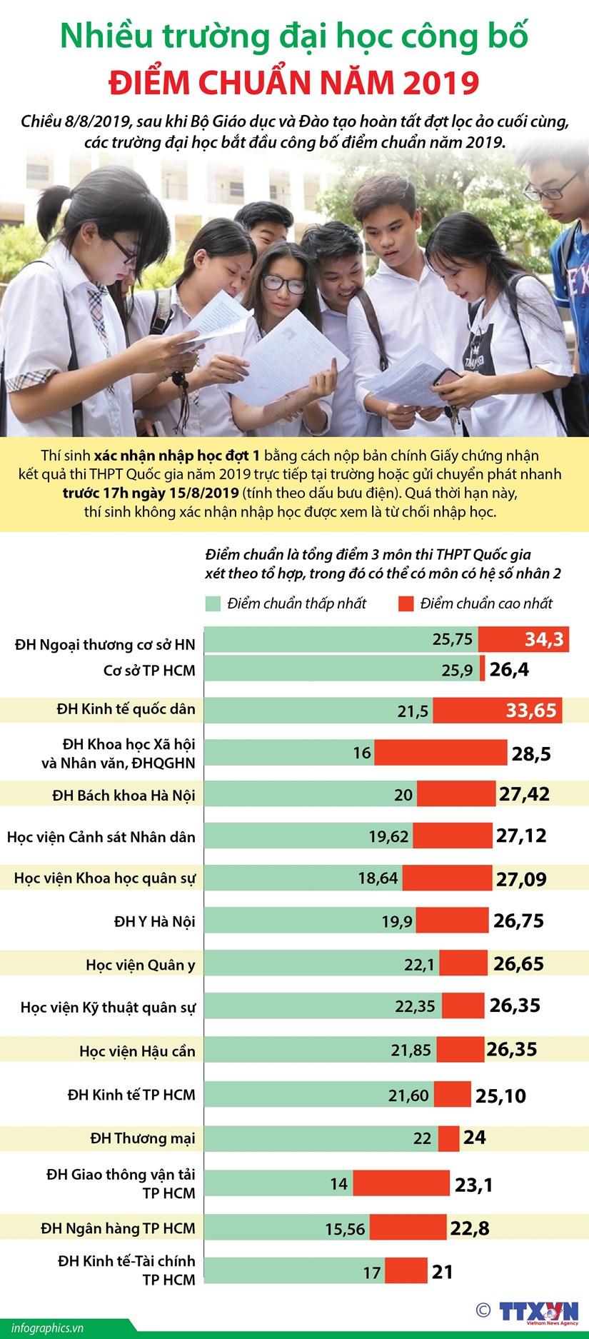 infographics nhieu truong dai hoc cong bo diem chuan nam 2019