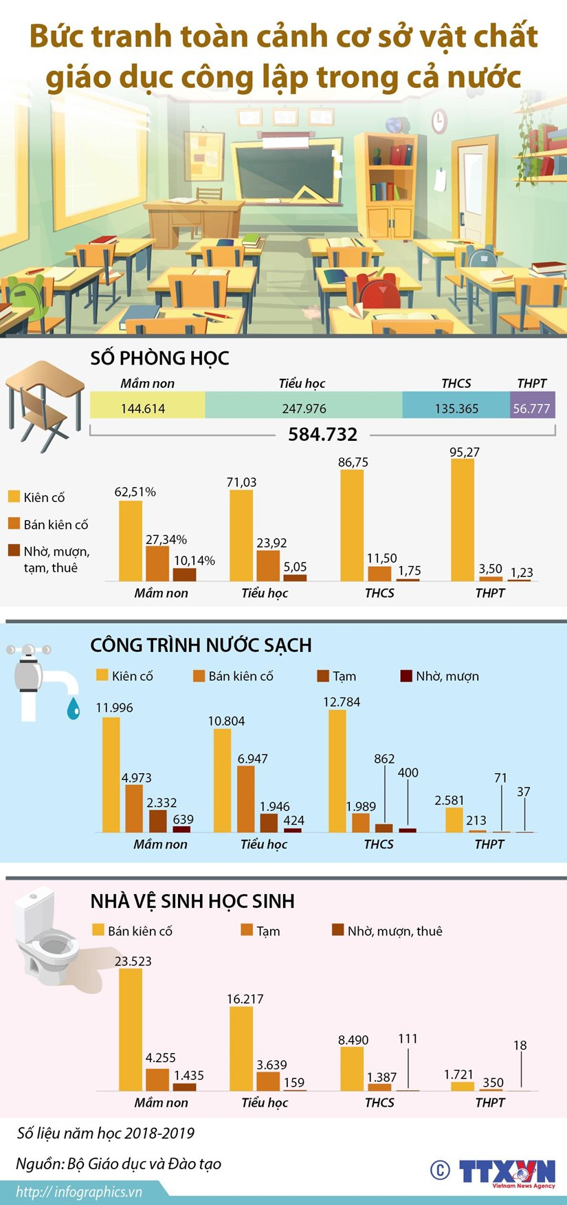 infographics toan canh co so vat chat giao duc cong lap tren ca nuoc