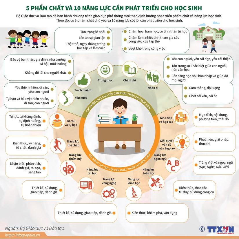 [Infographics] 5 phẩm chất và 10 năng lực cần phát triển cho học sinh