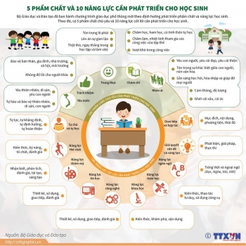 infographics 5 pham chat va 10 nang luc can phat trien cho hoc sinh
