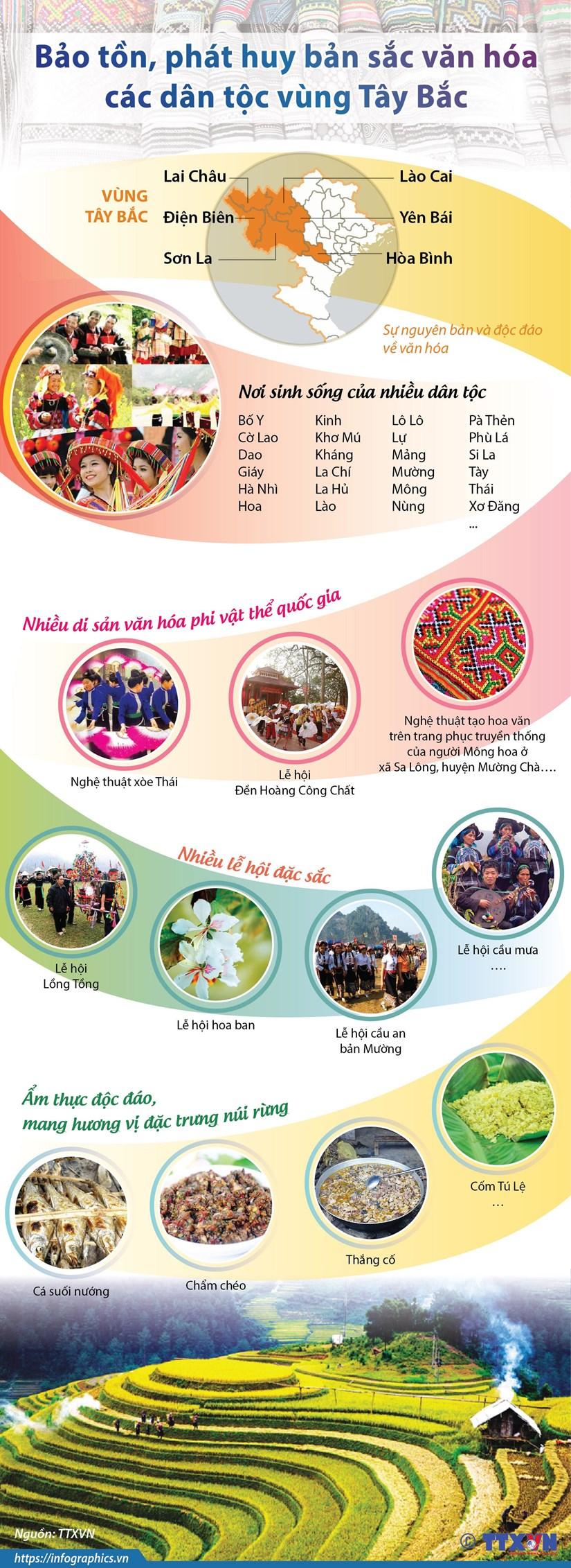 [Infographics] Bảo tồn, phát huy bản sắc văn hóa các dân tộc Tây Bắc