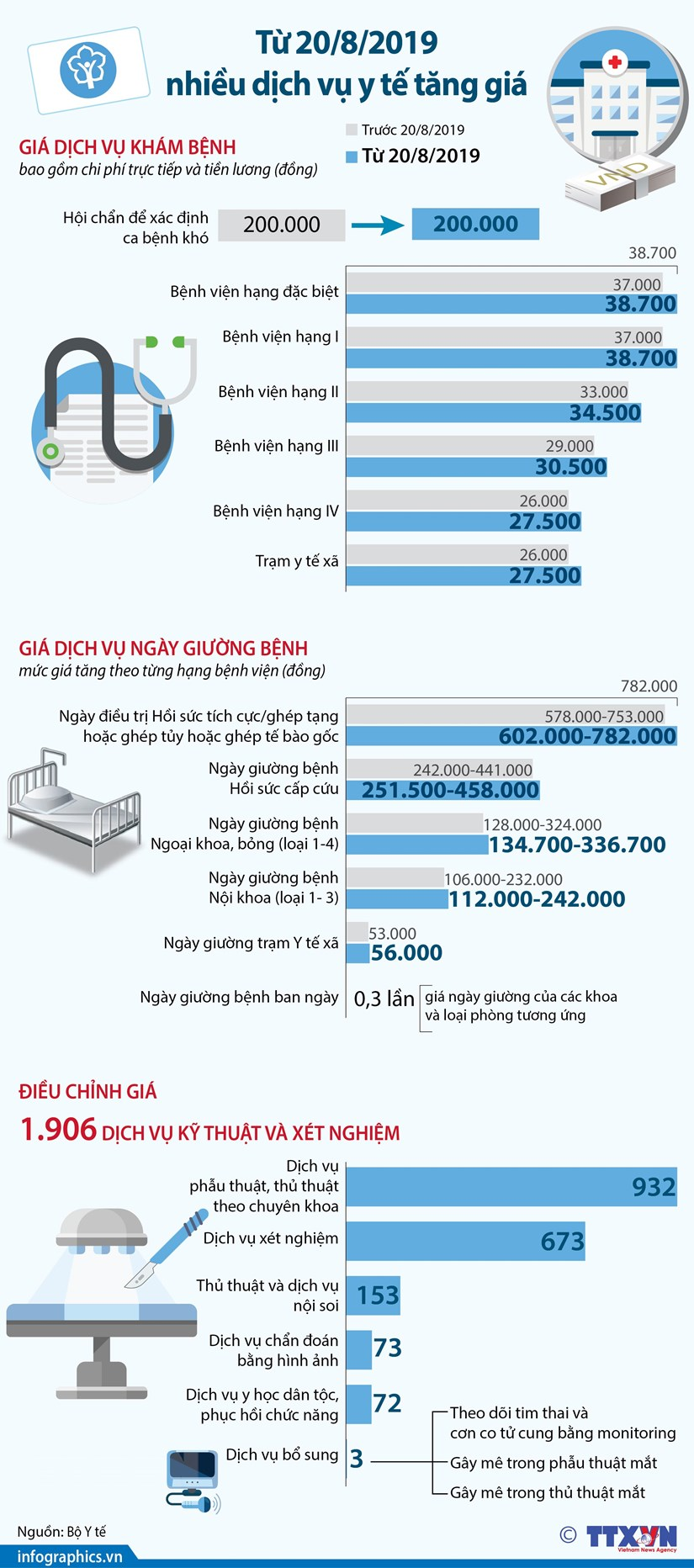 [Infographics] Nhiều dịch vụ y tế bắt đầu tăng giá từ ngày 20/8