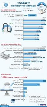 infographics nhieu dich vu y te bat dau tang gia tu ngay 208