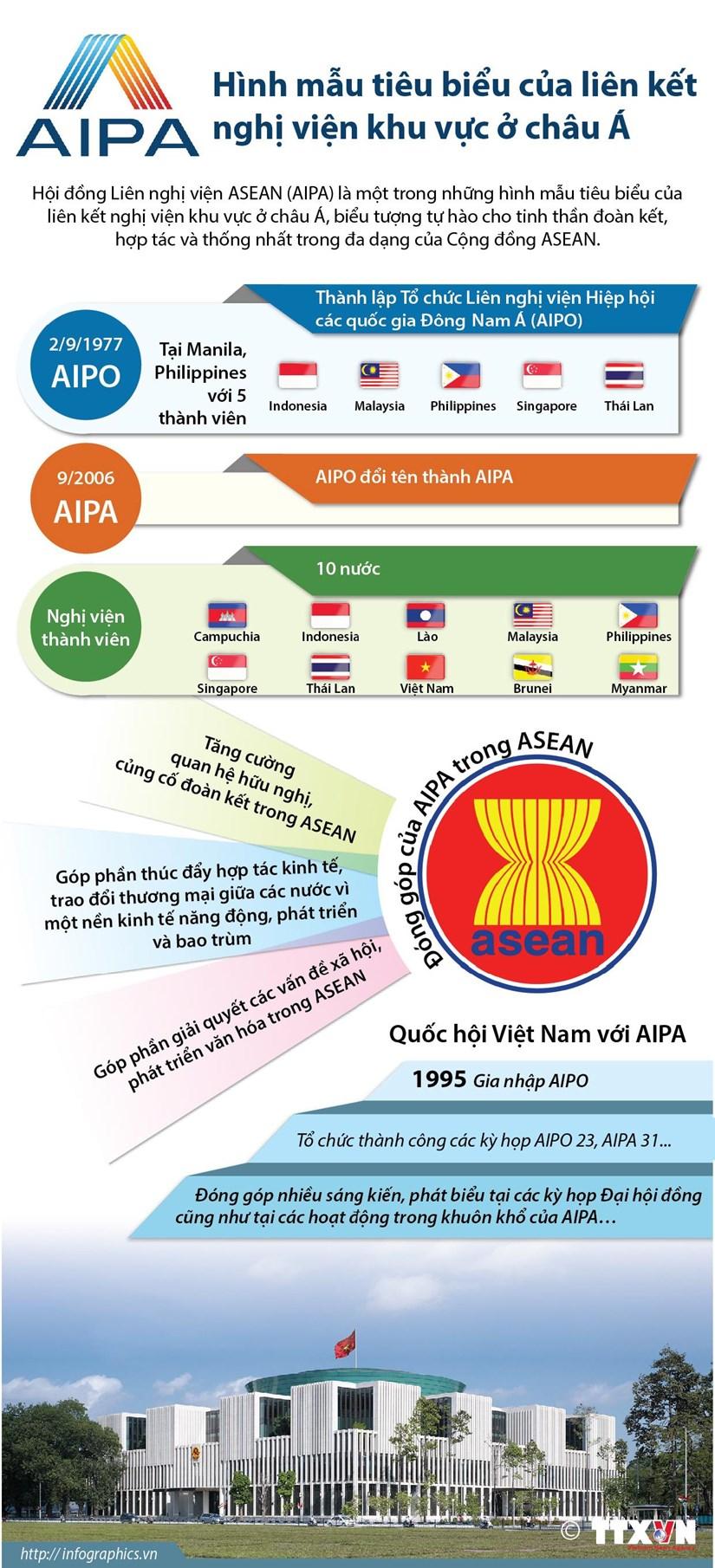 AIPA: Hình mẫu tiêu biểu của liên kết nghị viện khu vực ở châu Á