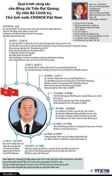 infographics qua trinh cong tac cua chu tich nuoc tran dai quang
