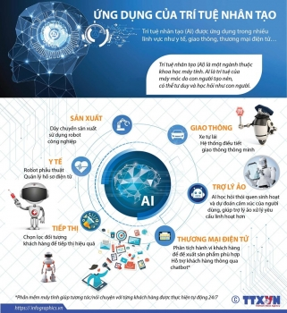 infographics nhung ung dung cua tri tue nhan tao vao cuoc song