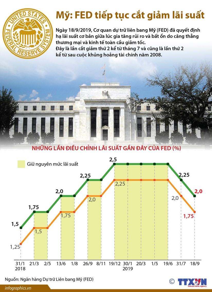 Fed quyết định tiếp tục cắt giảm lãi suất