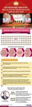 infographics dai hoi toan quoc mat tran to quoc viet nam lan thu ix