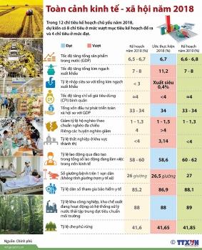 infographics buc tranh toan canh kinh te xa hoi nam 2018