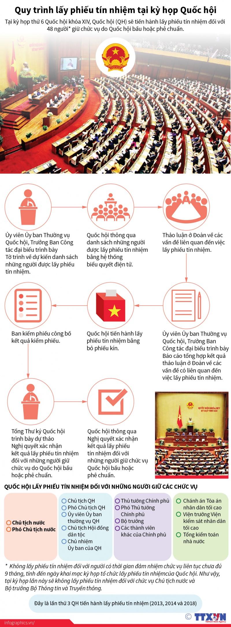 infographics trinh tu lay phieu tin nhiem tai ky hop quoc hoi