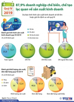 infographics doanh nghiep che tao lac quan ve kinh doanh trong quy 4
